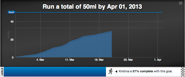 RunKeeper Graph Showing 57% of March Goal Completed