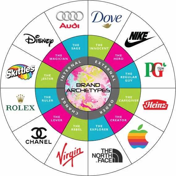 brand-archetype-wheel