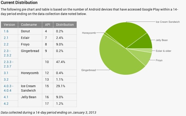 Android Dashboard update shows Jelly Bean on 10 percent of active hardware