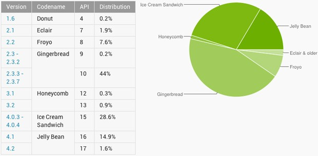 Android 4 version usage finally overtakes 23, Jelly Bean up to 165 percent