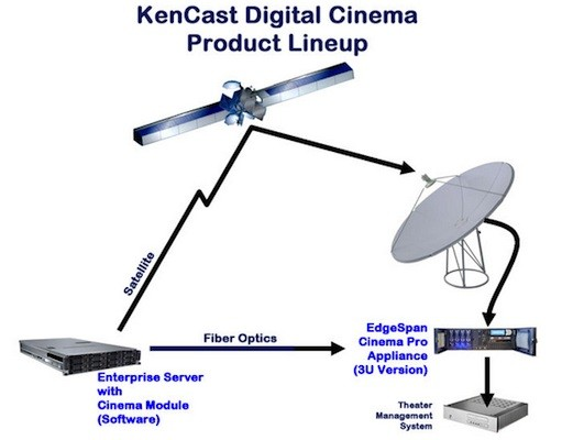 Movie studios sign on for satellitebased digital delivery to theaters