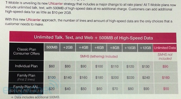 TMobile 'UnCarrier' Classic plans leak, make unlimited talk and text a given