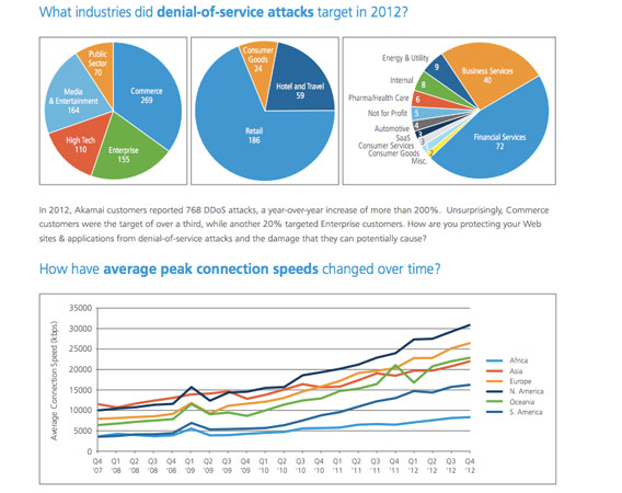 Akamai China accounts for 41percent of cybersecurity attacks in Q4 2012, South Korea the clear winner in highspeed broadband penetration