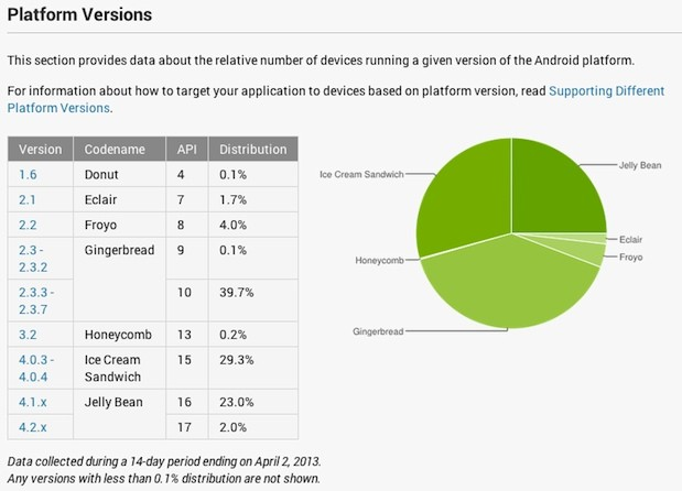 Google changes Android dashboard numbers to count active users, not just pings