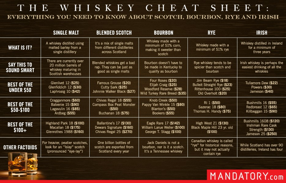 https://i2.wp.com/www.blogcdn.com/www.mandatory.com/media/2013/05/whiskey-scotch-bourbon-cheat-sheet.jpg?w=1200