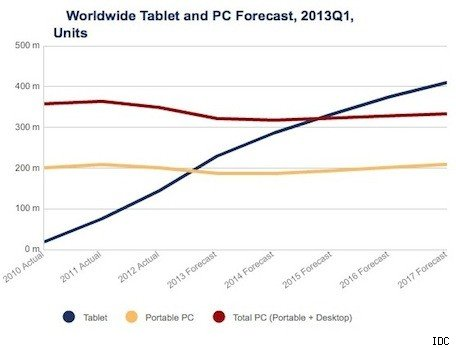 IDC Tablets to outsell notebooks in 2013, all PCs in 2015