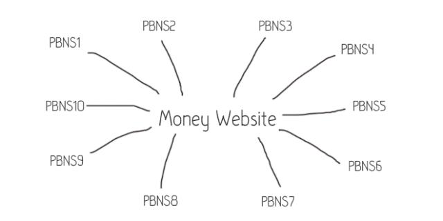 Private Blog Network (PBN) SEO