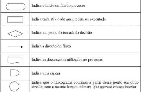 simbolos-fluxograma
