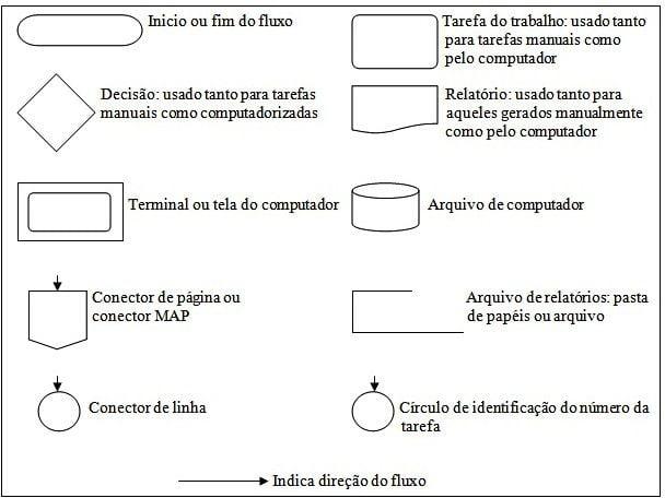 Diagrama de relacionamento blog da qualidade diagrama de relacionamento ccuart Image collections