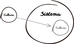 sistema-de-gestao-e-cultura