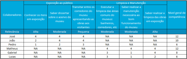 Exemplo de Matriz de Competências