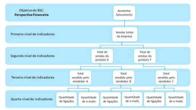 desdobrando objetivos estratégicos em indicadores
