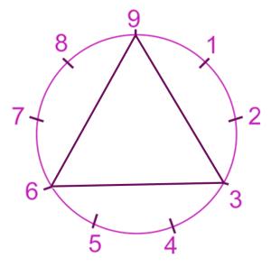 Triangle Ennéagramme