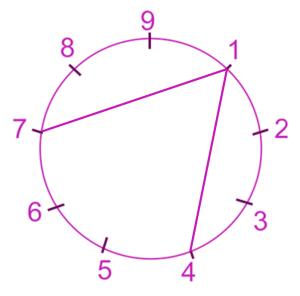 Liens 7-1-4