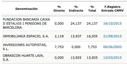 ABE_accionistas_2014