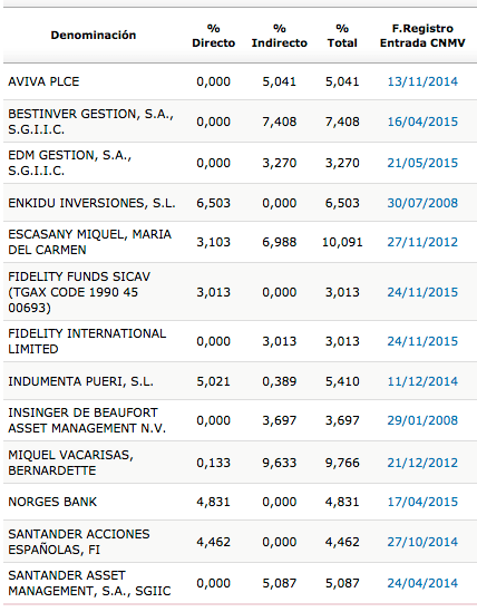 MCM_accionistas_2014