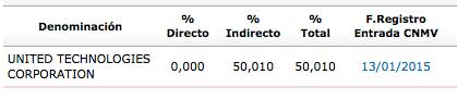 ZOT_accionistas_2015