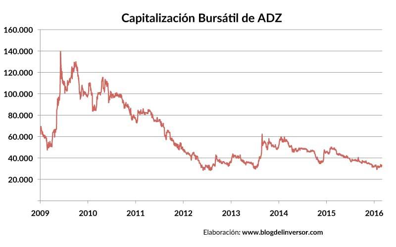 ADZ_capitalizacion_01
