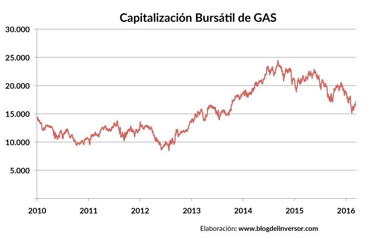 GAS_capitalizacion_01