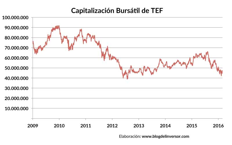 TEF_capitalizacion_01