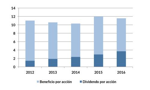 CMI_dividendos_2015