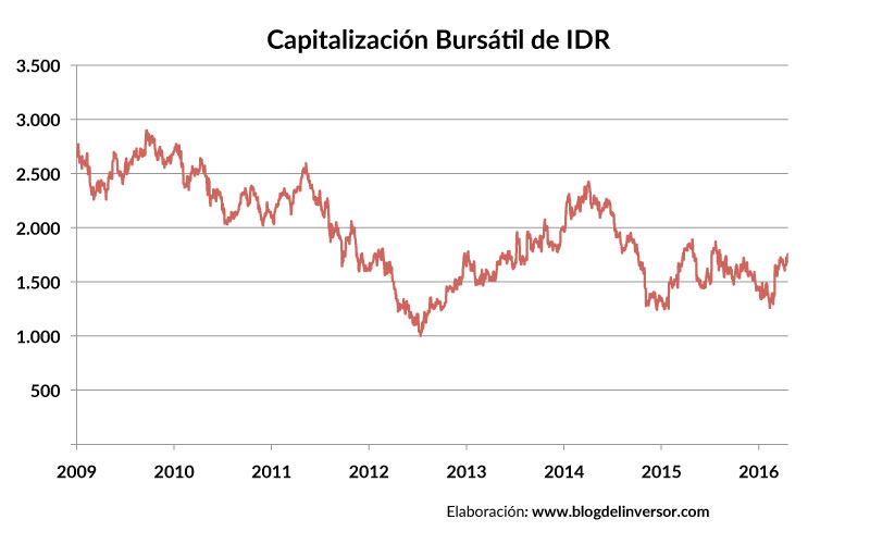 IDR_capitalizacion_01