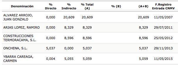 MDF_accionistas_2015