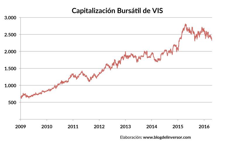 VIS_capitalizacion_01