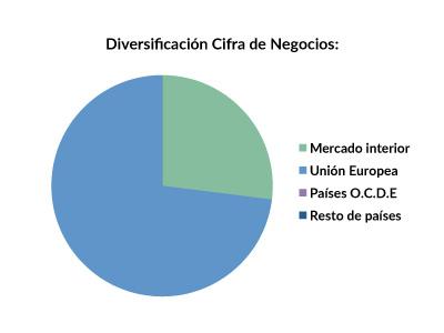 COL_diversificacion_2015