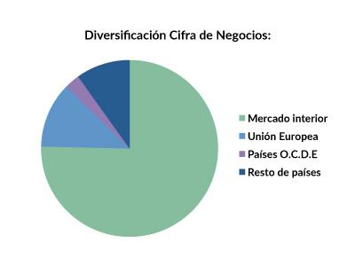 FAE_diversificacion_2015
