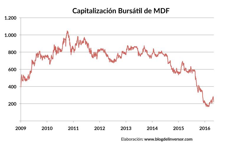 MDF_capitalizacion_01