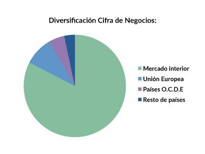 RIO_diversificacion_2015