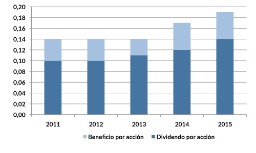 RIO_dividendos_2015