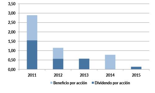 adv_dividendos_2015