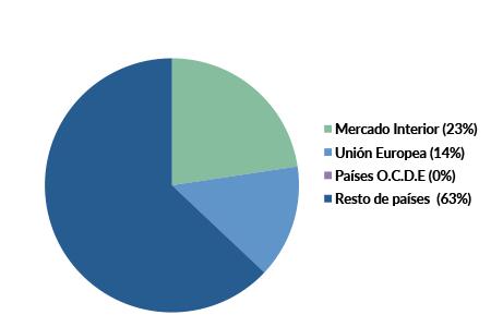 psg_diversificacion_2015