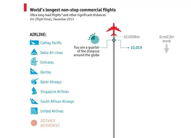 Los vuelos sin escala más largos del mundo