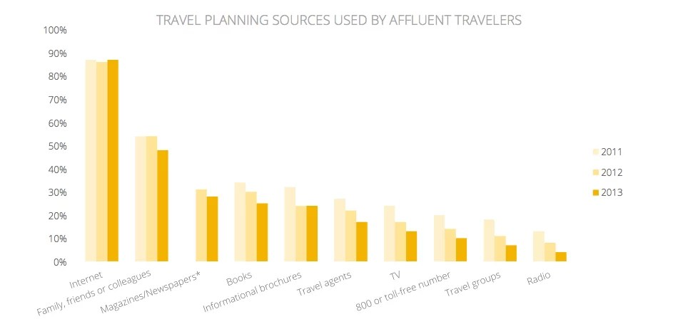 travelers-road-to-decision-affluent-insights-research-studies-pdf 2014-01-27 19-39-40