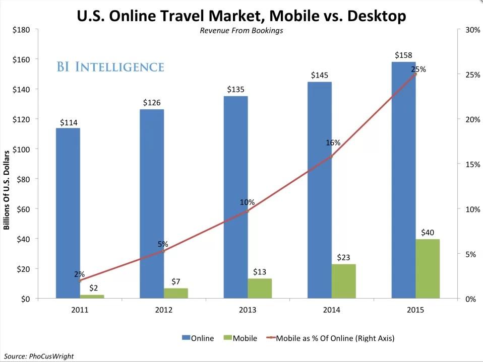 Dispositivos móviles y mercado de viajes
