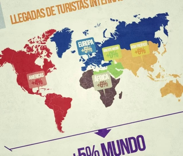 turistas internacionales 2013