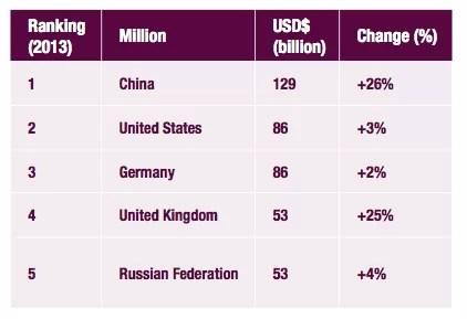 Turismo y shopping: Los turistas que más gastan en viajes internacionales