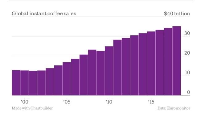 Ventas globales de café