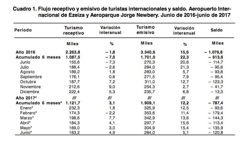 Turismo receptivo internacional y emisivo Argentina 2016-2017