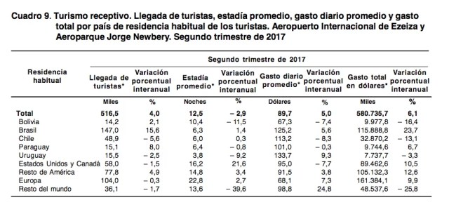 Turismo receptivo internacional, segundo trimeste 2017