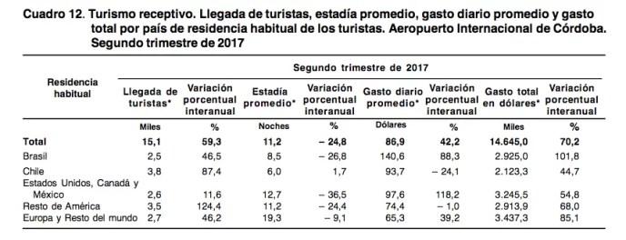 Turismo receptivo 2 trimestre 2017 Cordoba
