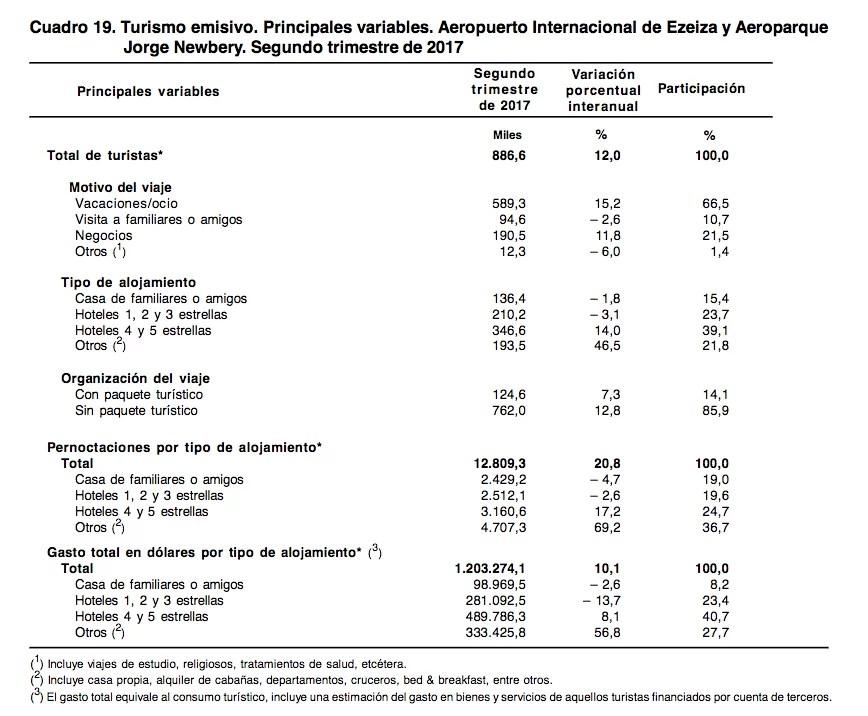Turismo emisivo. Principales variables. Segundo trimestre de 2017