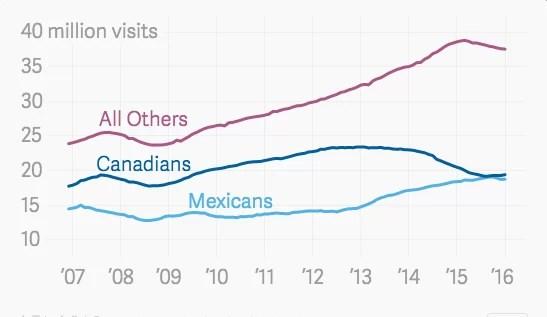 Turismo canadiense a Estados Unidos 2016
