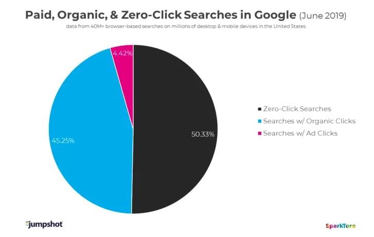 La mitad de las búsquedas de Google no generan clics hacia otros contenidos.