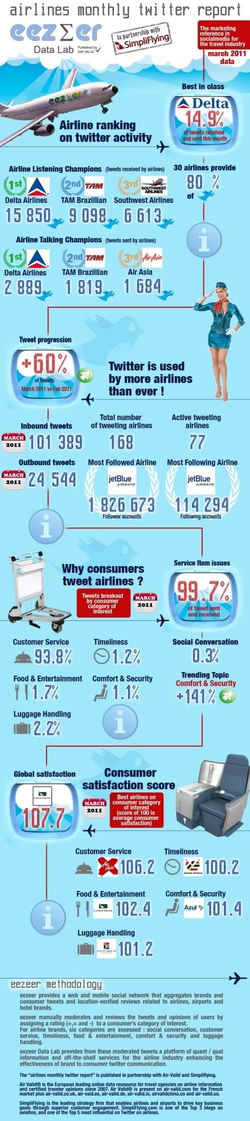 Aerolineas y Twitter