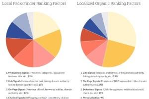 facteurs seo local 2 - Référencement local : les 50 éléments à optimiser pour obtenir un bon positionnement