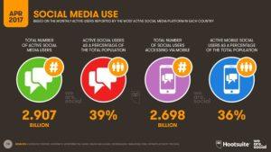 stats reseaux sociaux avril 2017 612x344 - L'usage d'Internet, des réseaux sociaux et du mobile en avril 2017 -
